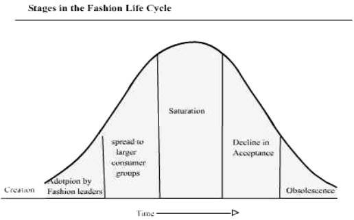 fashion cycle Students will be able to identify and explain the phases of the fashion cycle and its relevance in fashion specific objectives: the student will understand each phase in the fashion cycle while being able to identify different fashions that fit within each of the fashion phases.